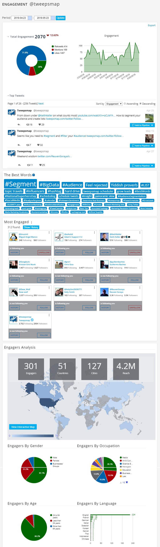 Un tableau de bord d'engagement complet de Twitter